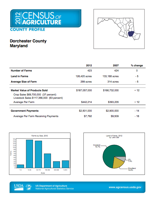Dorchester County Census of Agriculture